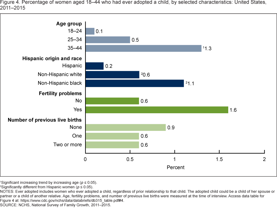 Figure 4 Is A Bar Chart Showing Women Aged 18 Through 44 Who Had Ever Adopted