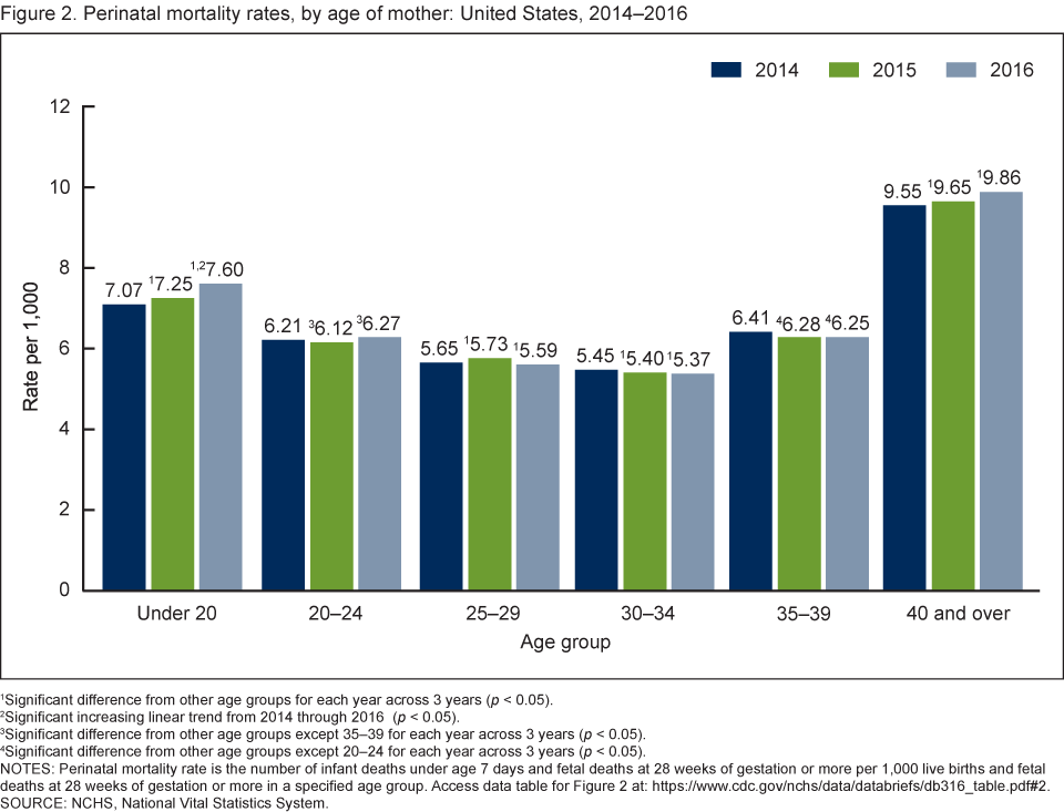 Figure 2 is a bar chart showing the perinatal mortality rate for the United States by maternal age for 2014 through 2016.