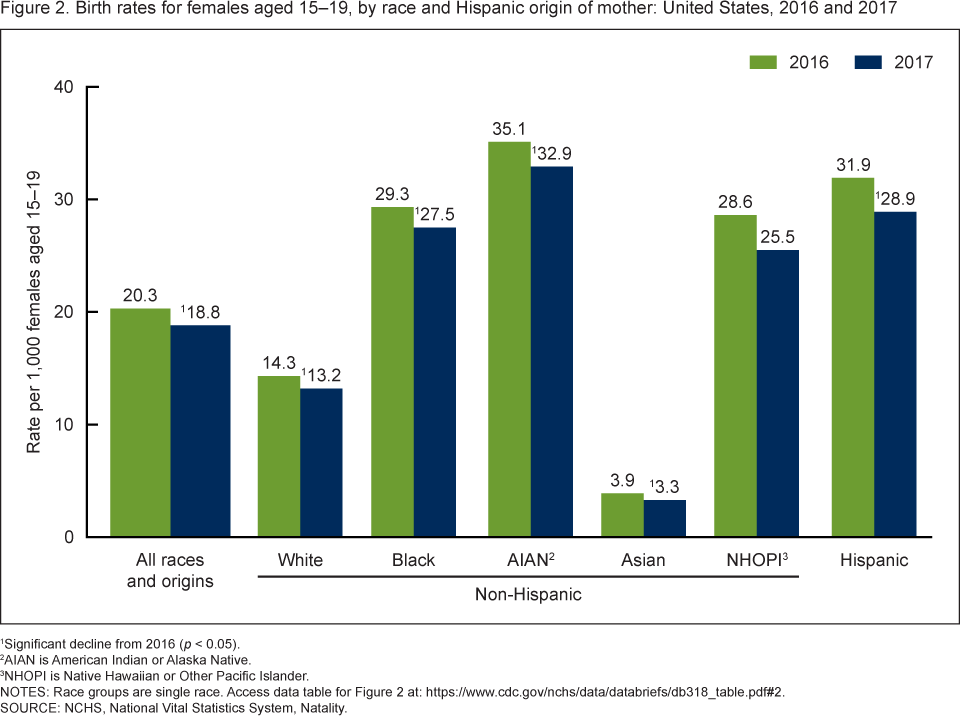 Figure 2 is a bar chart showing birth rates for females aged 15 through 19 by race and Hispanic origin of the mother for the United States for 2016 and 2017.