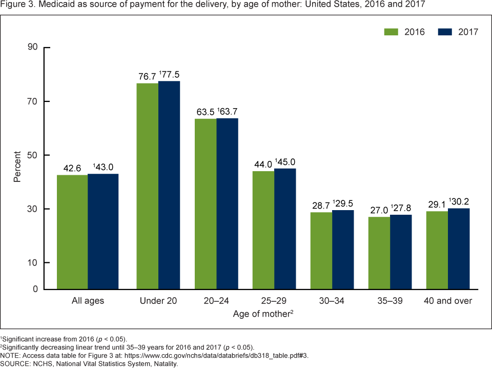 Figure 3 is a bar chart showing Medicaid as the source of payment for the delivery by age of mother in the United States for 2016 and 2017.