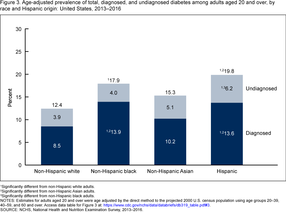Figure 3 shows the percentage contribution of beverage types to total beverage consumption among youth aged two to nineteen years, by age in the United States from 2013 through 2016.