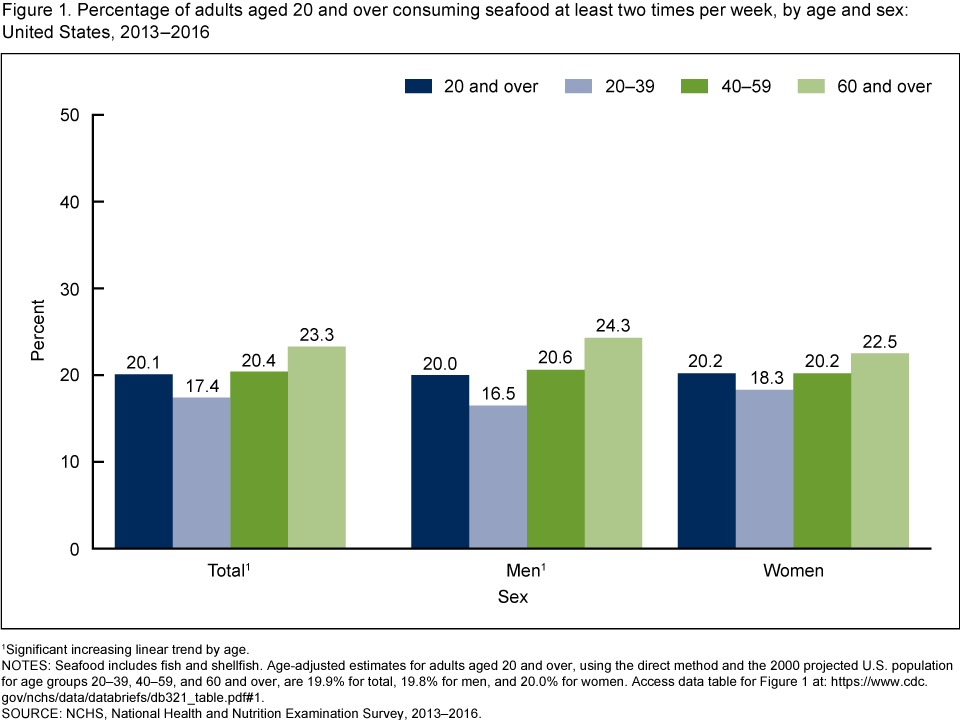 Figure 1 is a bar chart showing by age group the percentage of adults consuming seafood at least two times per week from 2013 through 2016.