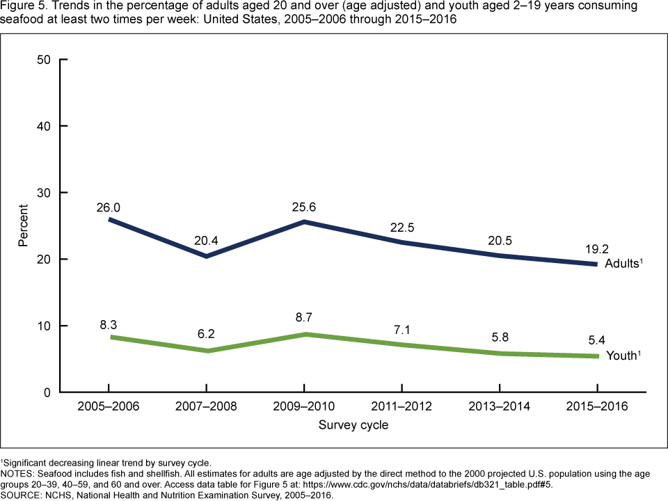 Figure 5 is two line graphs showing the percentages of adults and youth consuming seafood at least two times per week from 20015–2006 through 2015–2016.