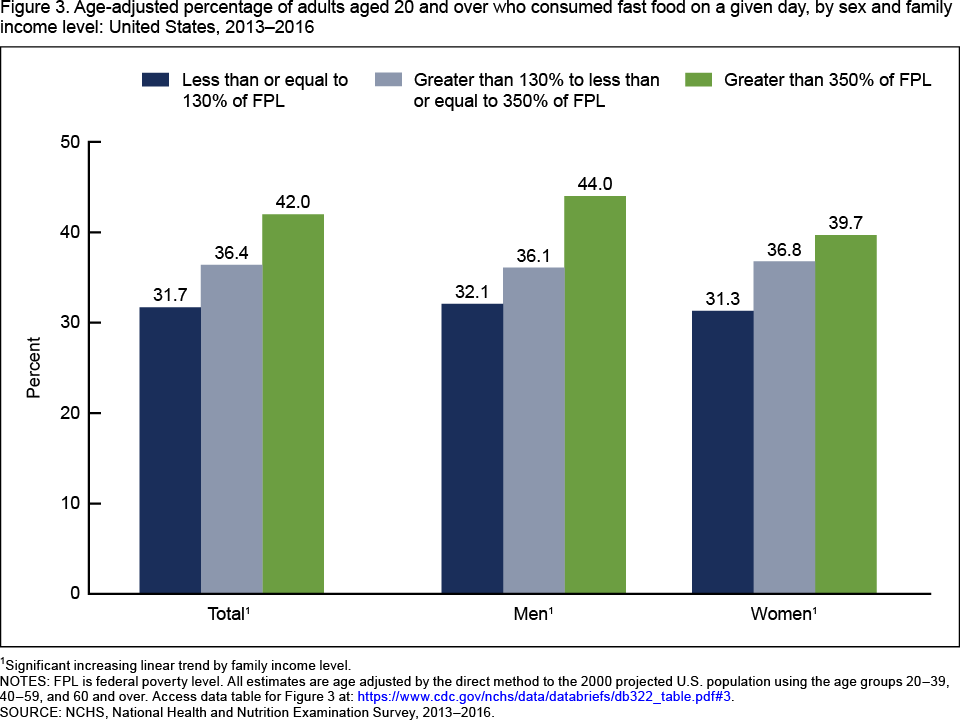 Figure 3 is a bar chart showing by age group the percentage of youth  consuming seafood