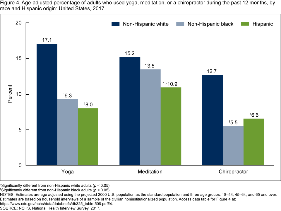 Figure 4 is a bar chart showing by race and Hispanic origin the percentage of youth consuming seafood at least two times per week from 2013 through 2016.