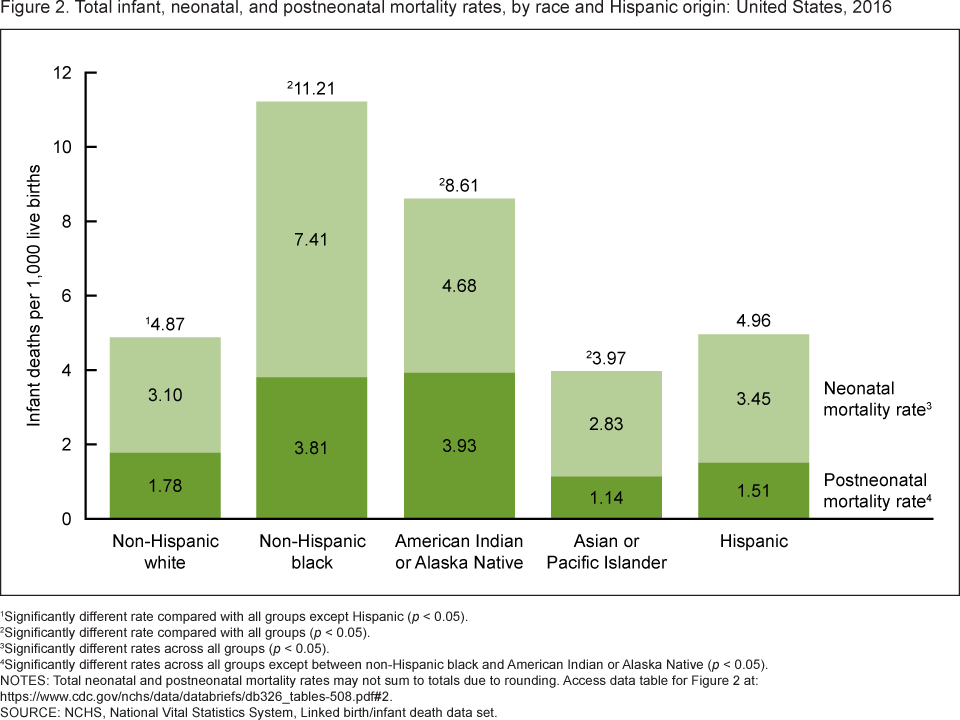 Figure 2 is a bar chart showing by race and Hispanic origin the percentage of adults consuming seafood at least two times per week from 2013 through 2016.