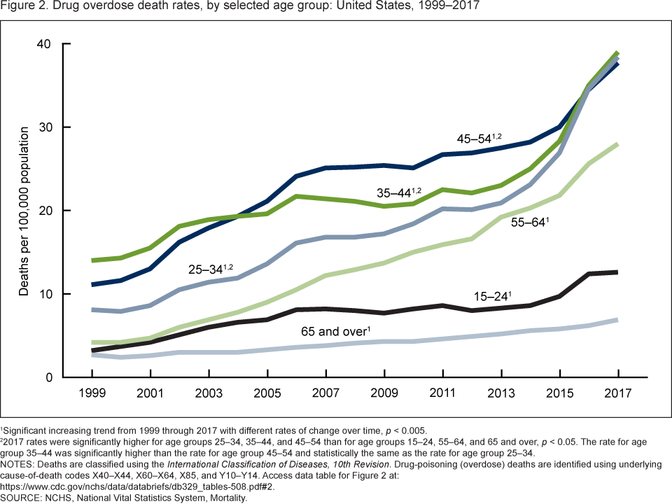 Figure 2 is a line chart showing drug overdose death rates by age group from 1999 through 2017. In 2017, adults aged 25 through 34, 35 through 44, and 45 through 54 had higher rates of drug overdose deaths than those aged 15 through 24, 55 through 64, and 65 and over.