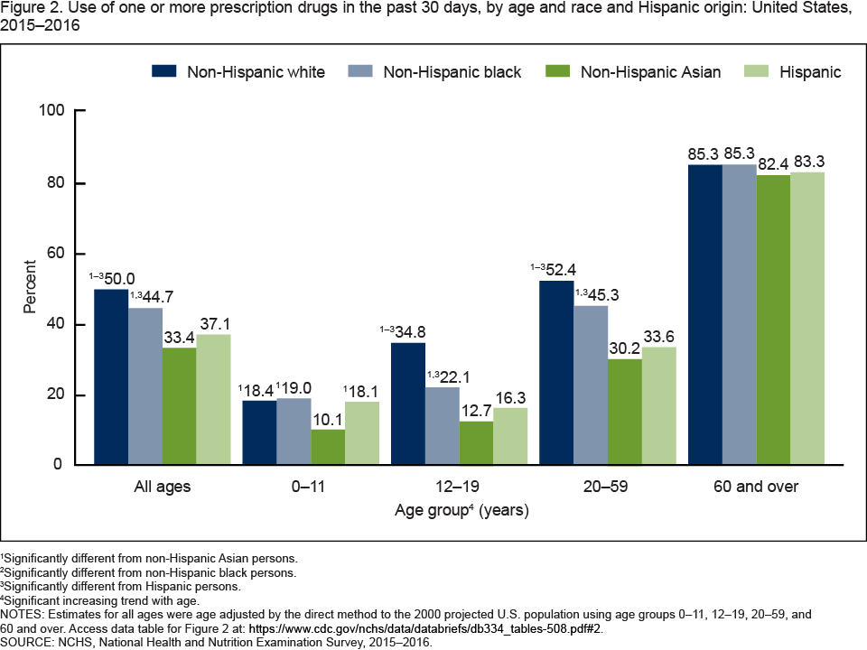 Figure 2 is a bar chart showing the percentage of persons who used one or more prescription drugs in the past 30 days, by age and race and Hispanic origin in the United States from 2015 through 2016.