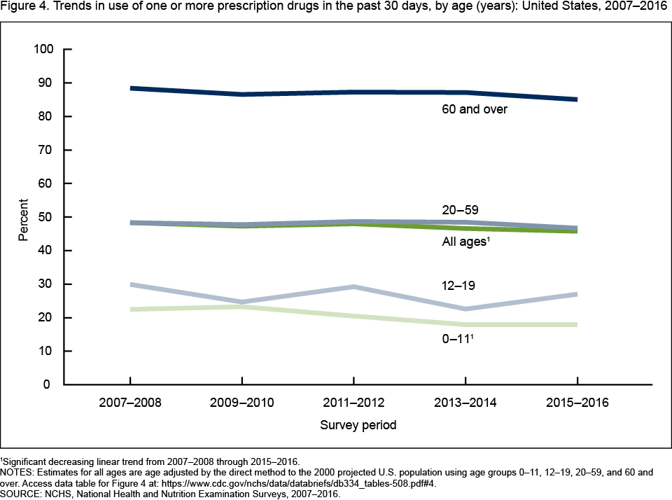 Figure 4 is a line chart showing trends in the use of one or more prescription drugs in the past 30 days by age in the United States from 2007-2008 through 2015-2016.