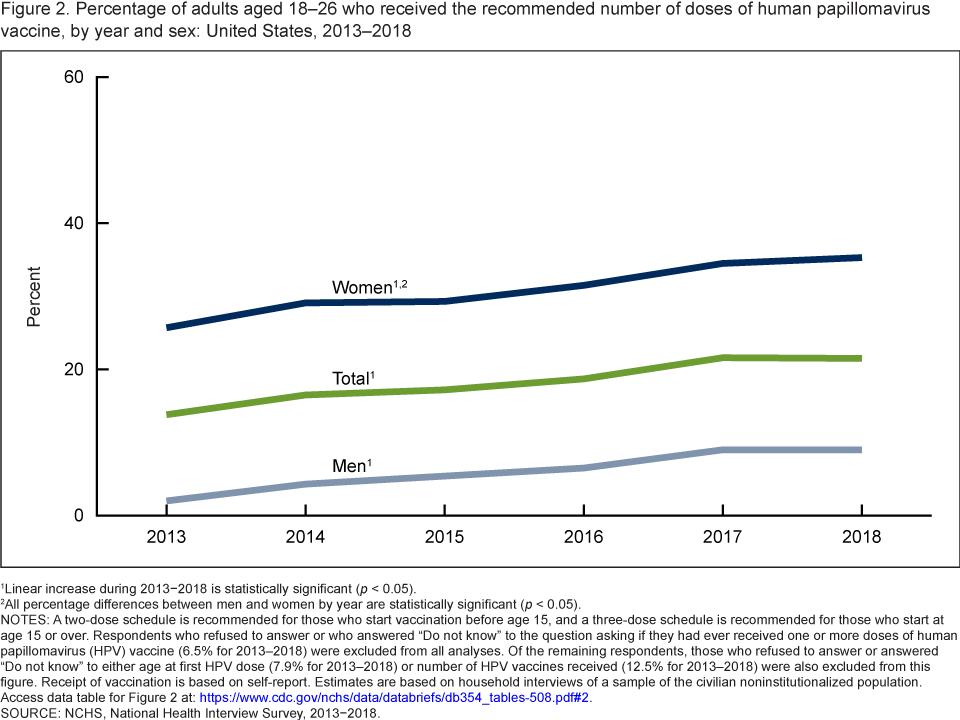 Human papillomavirus vaccine rates - Human papillomavirus vaccine rates