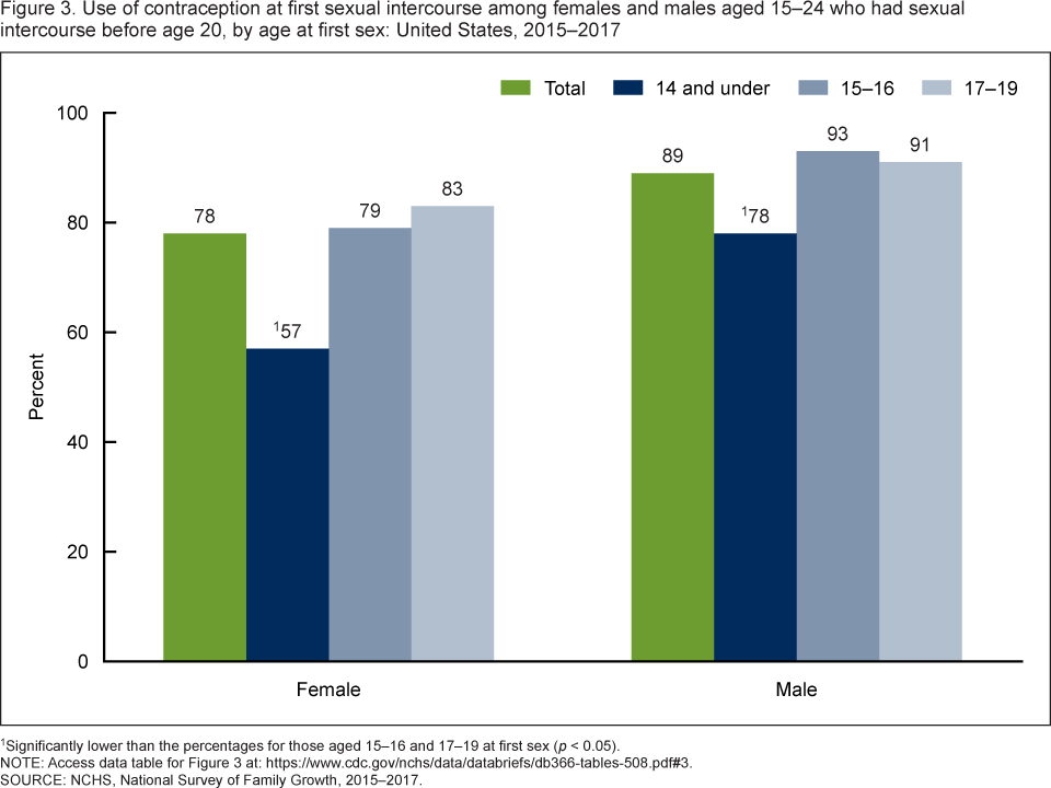 Sex activity unmarried males under 30