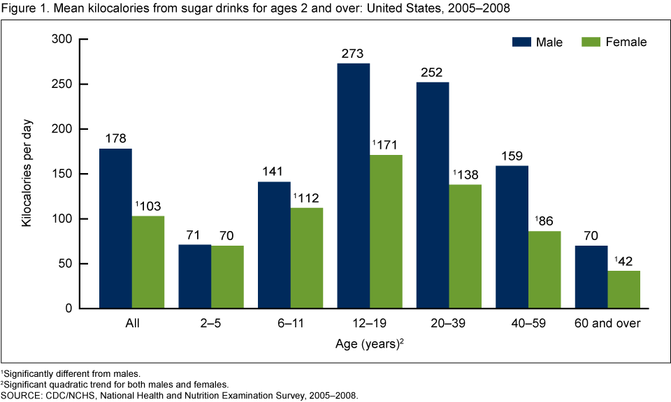 statistics and soft drink Get the facts about sugar sweetened beverages such as soft drinks, energy drinks and sports drinks, and consumption statistics for australia.