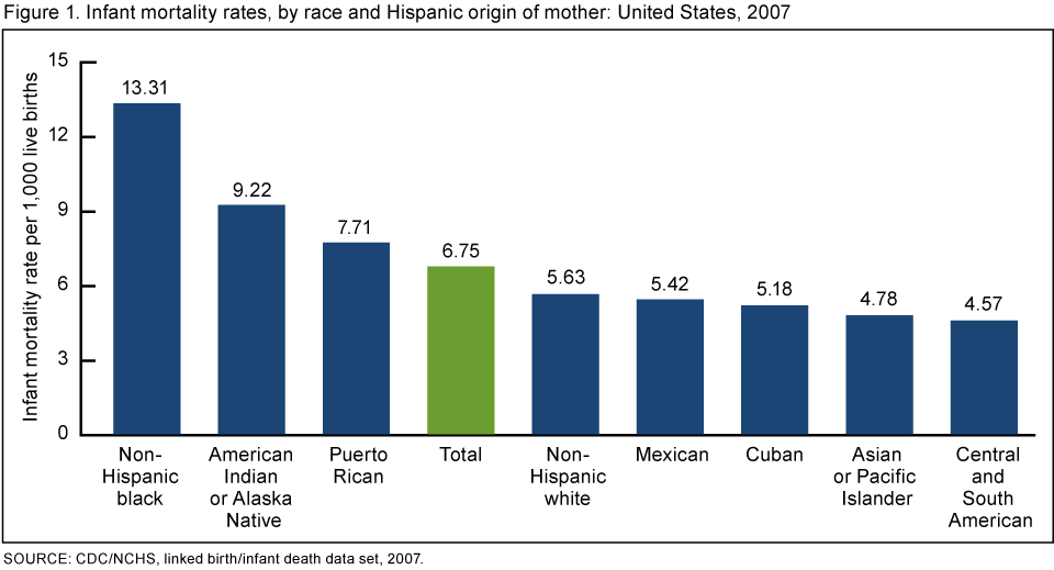 In 2007, the infant mortality rate for non-Hispanic black women was 13 ...