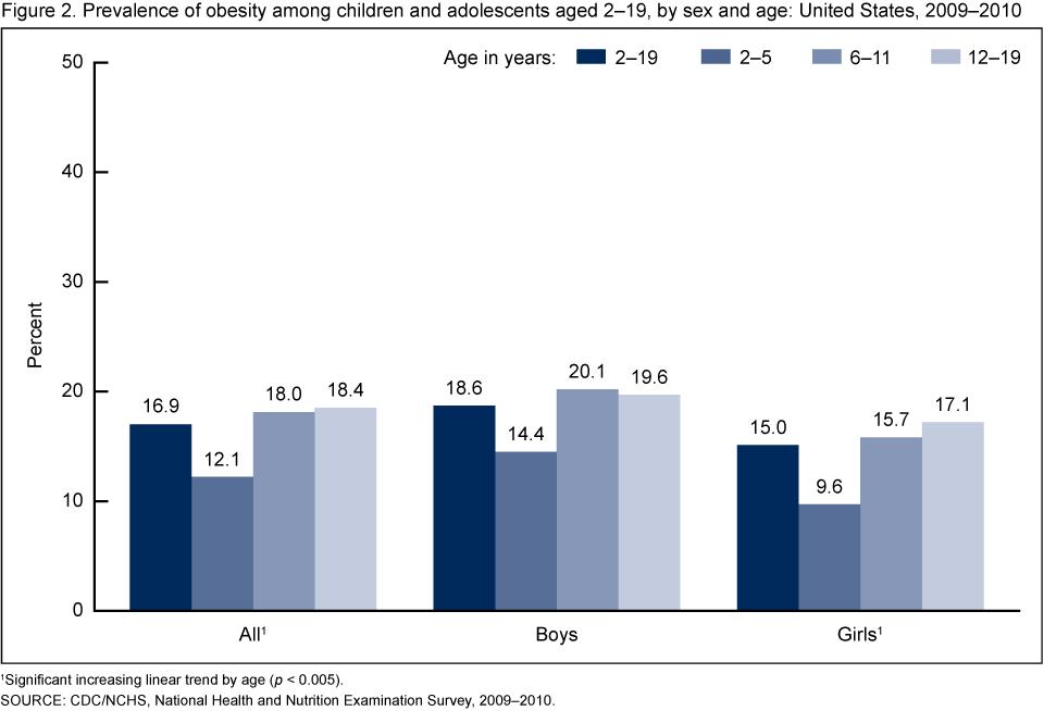 Childhood Obesity Charts 2012