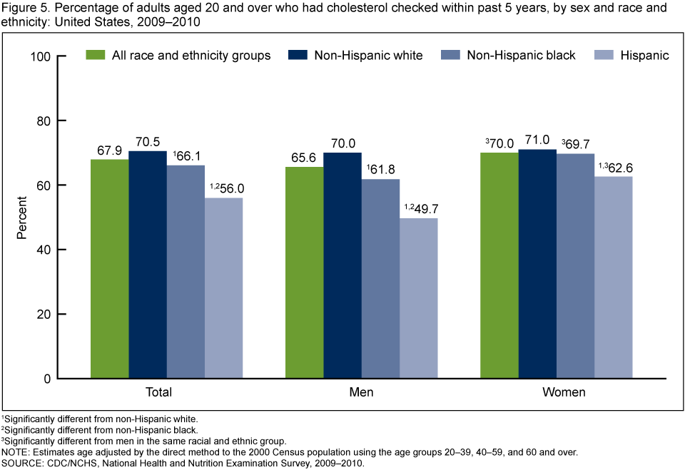 Age and Sex in the United States