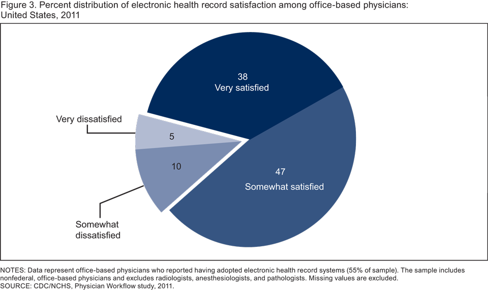 electronic medical records vs paper charting Widespread transition from paper to electronic health records benefits of switching to an electronic health than to use labor intensive paper chart.