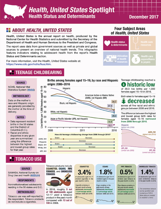 Includes data on teen births, tobacco use, suicides, and obesity