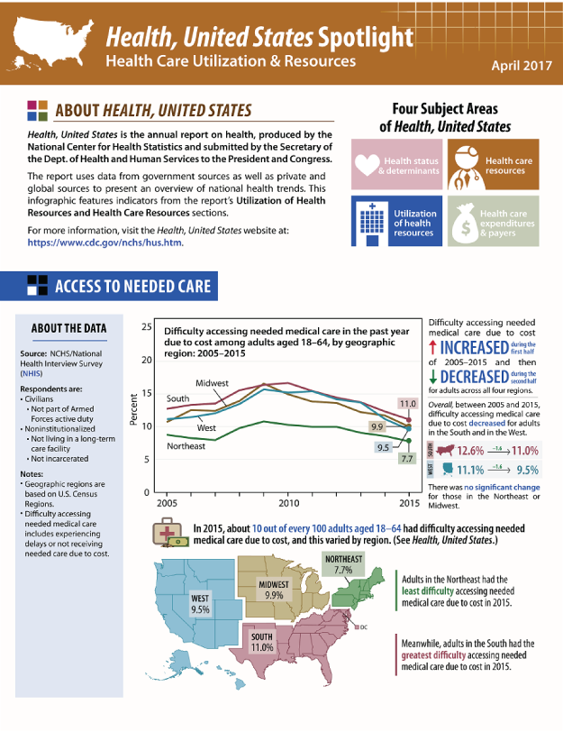 Includes data on access to needed care, supply of dentists, and flu vaccination coverage