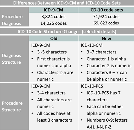 Key differences between ICD-9-CM and ICD-10-CM and ICD-10-PCS code sets.