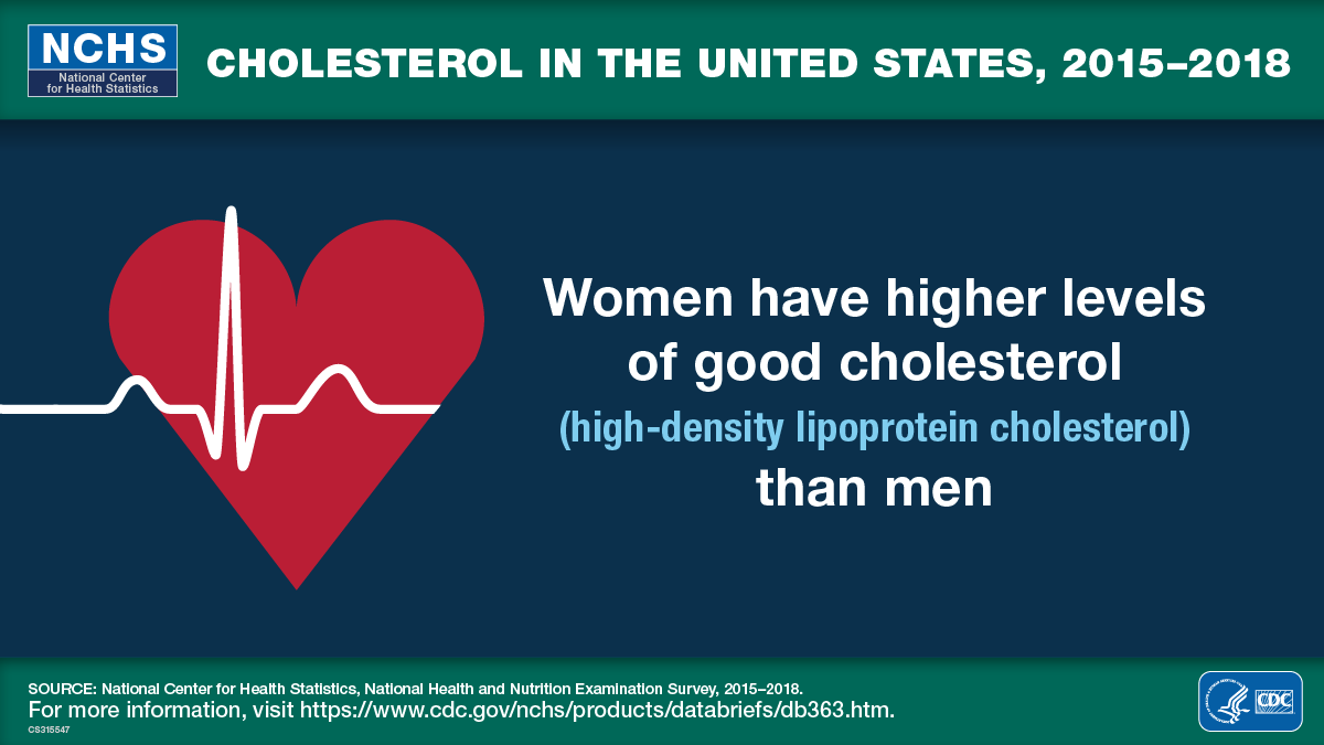 Women have higher levels of good cholesterol than men.