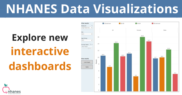 Explore the new NHANES Interactive data visualization dashboards.