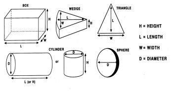 shape chart with diagrams for Box, Wedge, Triangle, Cylinder,   and Sphere