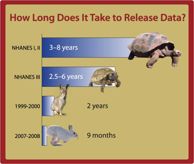 chart showing  reduced time to release data: NHANES I, II 3-8 yrs; NHANES III 2.5-6 yrs; 1999-2000 2 yrs; 2007-2008 9 months