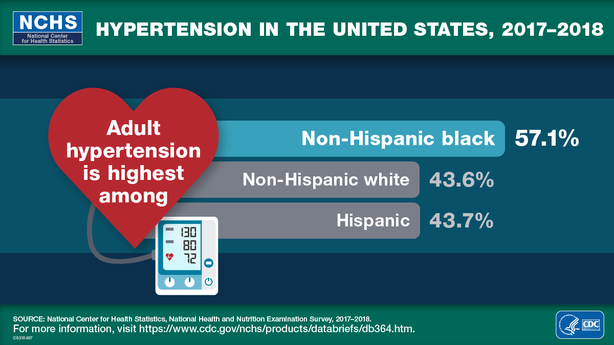 Adult hypertension is highest among the non-Hispanic black population