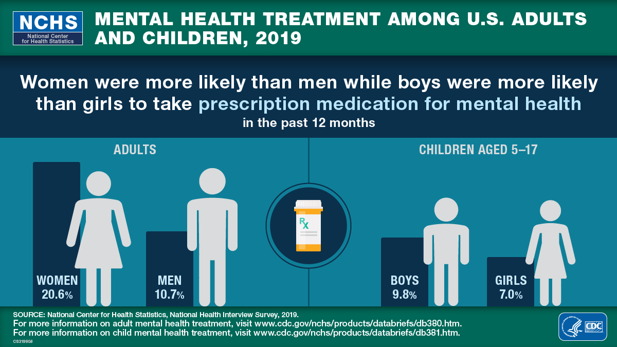 This visual abstract shows that in 2019, women were more likely than men and boys more likely than girls to take prescription medication for mental health in the past 12 months.
