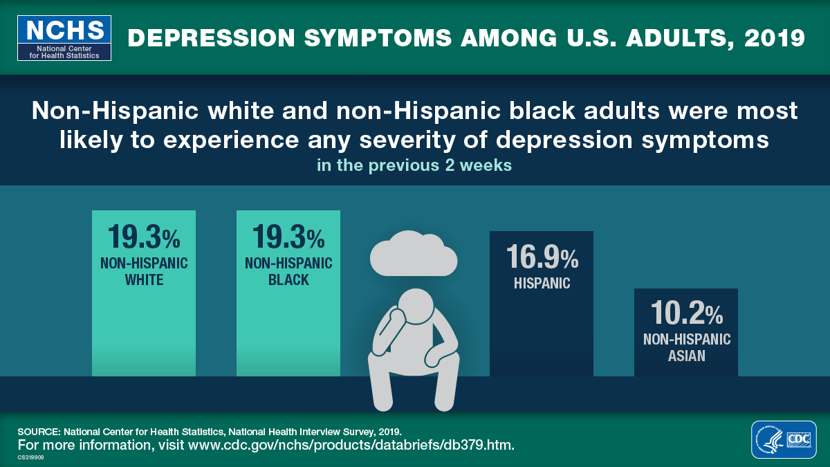This visual abstract shows that non-Hispanic white and non-Hispanic black U.S. adults were most likely to experience any severity of depression symptoms in the previous week in 2019.