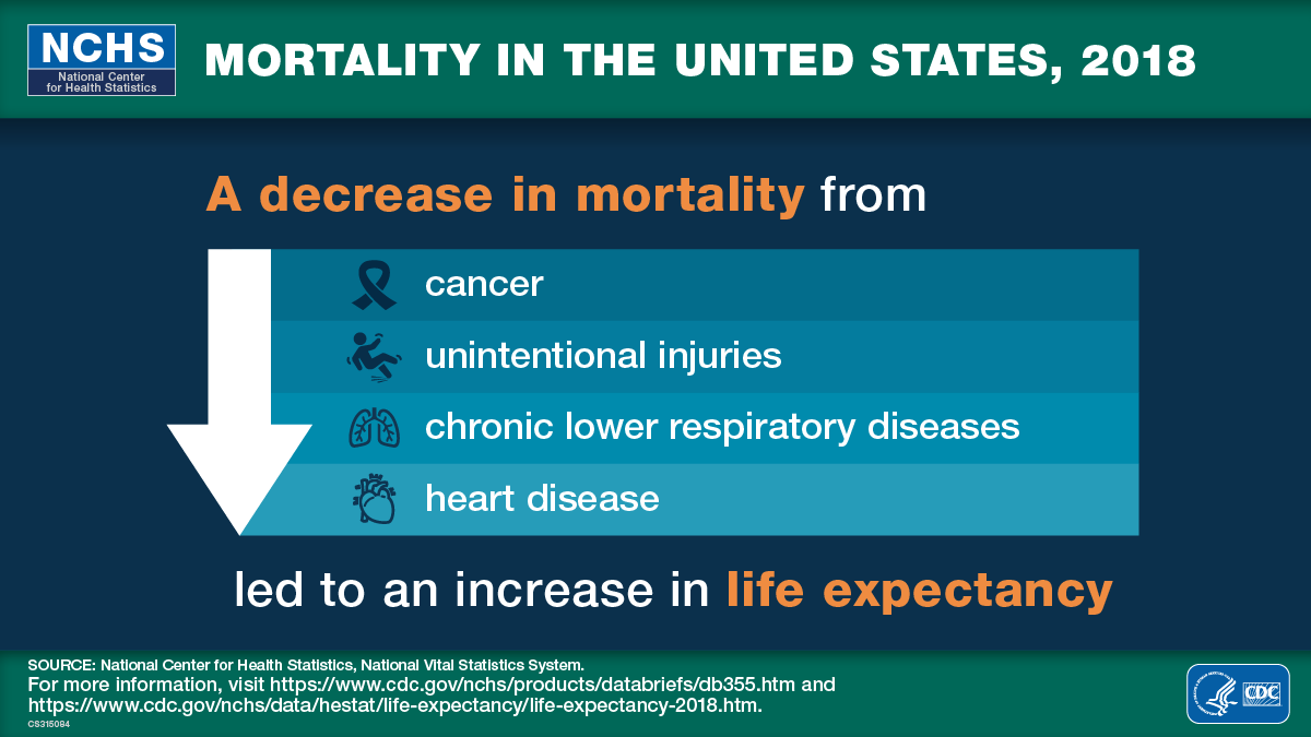 Visual abstract of Data Brief 355 showing mortality decreased in 2018