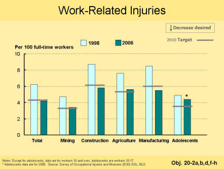 A picture of a chart that shows that work-related injurie rates have dropped since 1998.