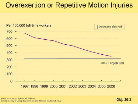 A picture of a chart that shows that overexertion or repetetive motion injuries have dropped from 1997 and have almost met the 2010 target of 338 injuries per 100,000 full-time workers.