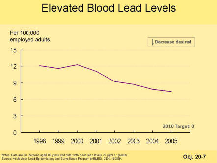 A picture of a chart showing a decrease in the number of employees with elevated blood lead levels since 1998.