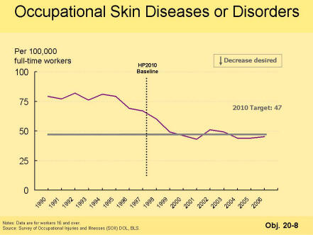 A picture of a graph showing that Healthy People 2010 objective 20-8 target for occupational skin diseases or disorders has been met.