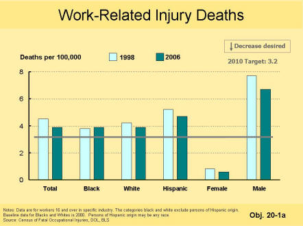 A picture of a table that shows that the number of work-related injury deaths has decreased in all race and sex category except for the black race category, which has seen a slight increase.