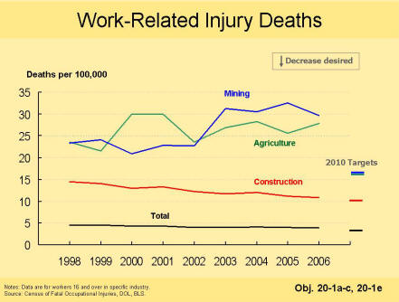 A picture of a chart that shows that since 1998 the number of work-related injury deaths has increased in the mining and agricultural industries but has decreased in the construction industry and overall.