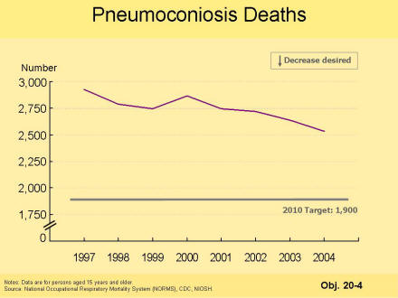 A picture of a chart that shows that the number of pneumoconiosis deaths has dropped from almost 3000 deaths to almost 2500 deaths annually, but is still short of the healthy people 2010 target of 1900 deaths annually.