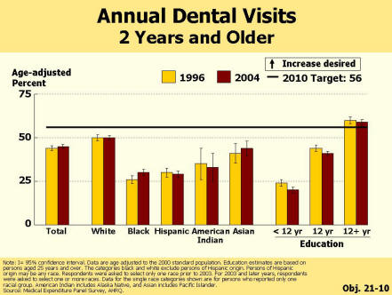 Picture of chart showing very little change in the percent of people aged 2 years and older that have annual dental visits.