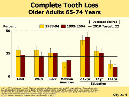Picture of chart that shows significant disparity in complete tooth loss by education level. Adults with some college education had the lowest rate and met the target of 22%. Those with 12 years of education were close to the 2010 target. Those with less than 12 years of education needed to decrease by about 20% to meet the target.