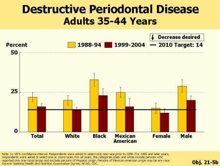 Picture of chart showing a significant reduction in periodontal diseases for all race and ethnic groups.  it also shows that females have reached the 2010 target of 14 percent.