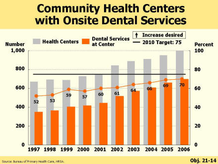 Picture of a chart showing that the proportion of community health centers with on-site dental program has grown from 52% in 1997 to 70% in 2006.  The 2010 target is 75%.