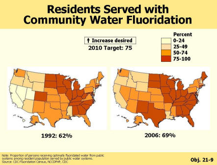 Two pictures of the United States showing that community water fluoridation has increased from 62% in 1992 to 69% in 2006 but that the 2010 target is 75%.