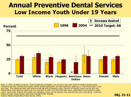 Picture of a chart showing the increase in annual preventive dental services for low income youth under 19 years of age.