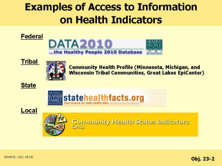 Picture of slide 4 as described above, which also includes pictures of the Data 2010 logo, community health profile logo, state health facts dot org logo, and community health status indicators logo