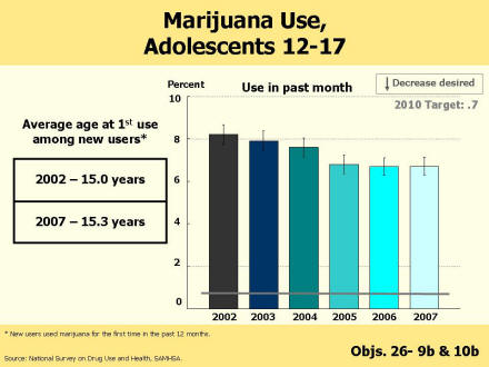 A bar chart shows the percent of adolescents aged 12-17 years who used marijuana in the past month for 2002 (baseline) through 2007 (most recent data year).