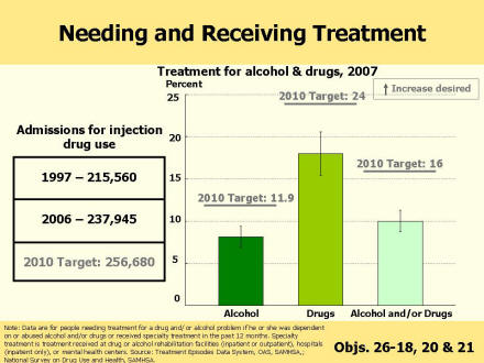 A bar chart shows the percent persons who need treatment for alcohol, drugs, and alcohol and/or drugs in 2007 (most recent data year).