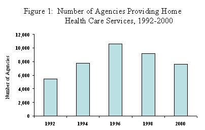 Number of Agencies Providing Home HealthCare Services, 1992-2000