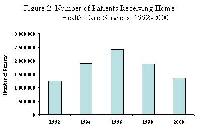 Number of Agencies Receiving Home HealthCare Services, 1992-2000