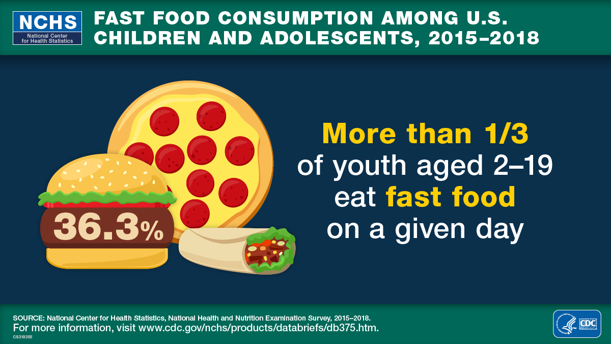 "The image is a visual abstract that reads, ""More than one-third of youth aged 2 to 19 eat fast food on a given day"" and includes a fast food image of a hamburger, a pepperoni pizza, and a burrito."
